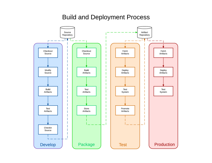Build and Deployment Process - New Page (2)